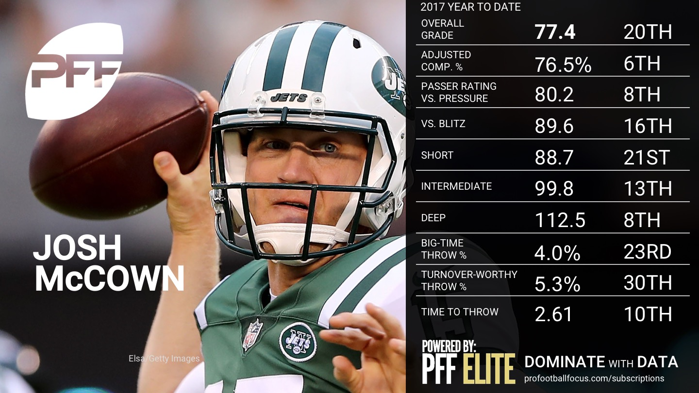 2017 NFL Week 12 QB Rankings - Josh McCown