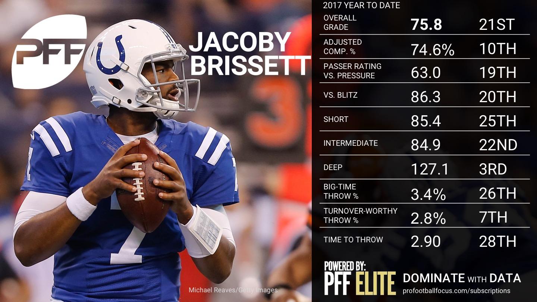 2017 NFL Week 12 QB Rankings - Jacoby Brissett