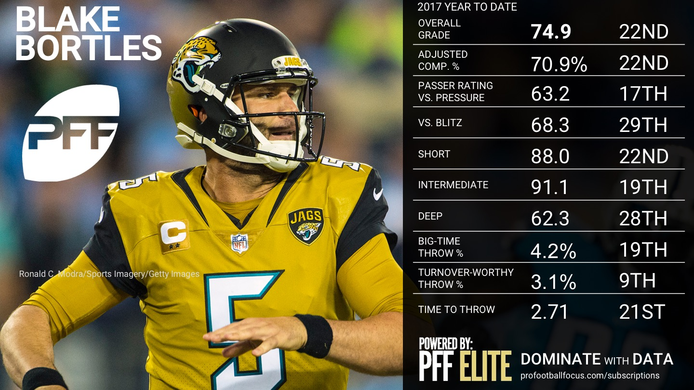 2017 NFL Week 12 QB Rankings - Blake Bortles
