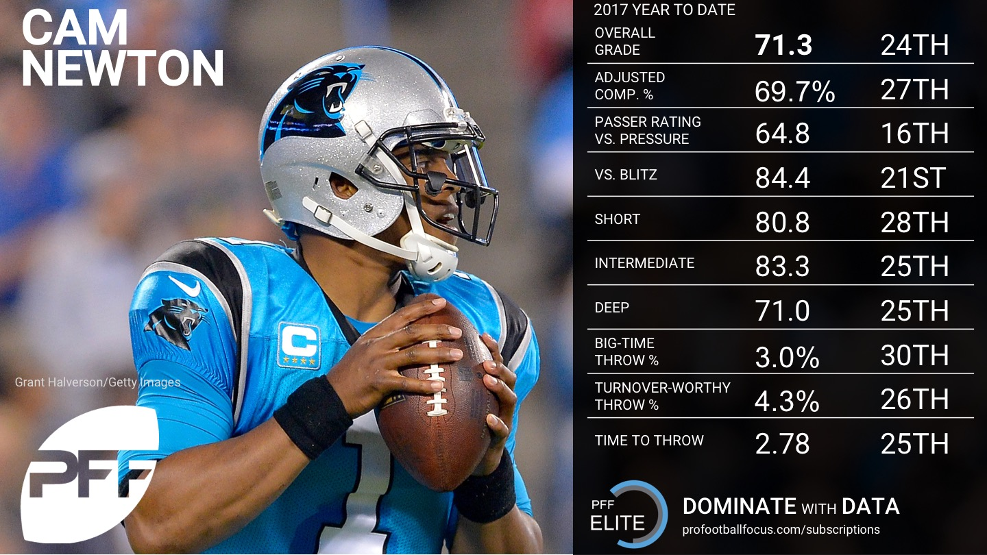 2017 NFL Week 12 QB Rankings - Cam Newton