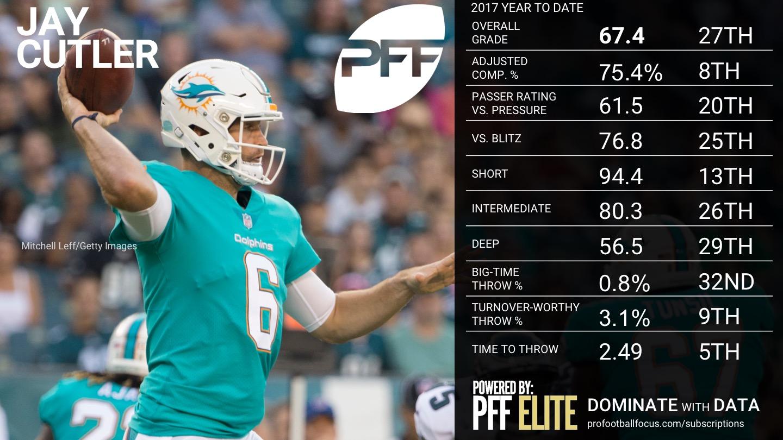 2017 NFL Week 12 QB Rankings - Jay Cutler