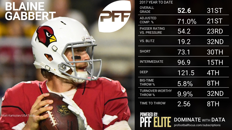 2017 NFL Week 12 QB Rankings - Blaine Gabbert