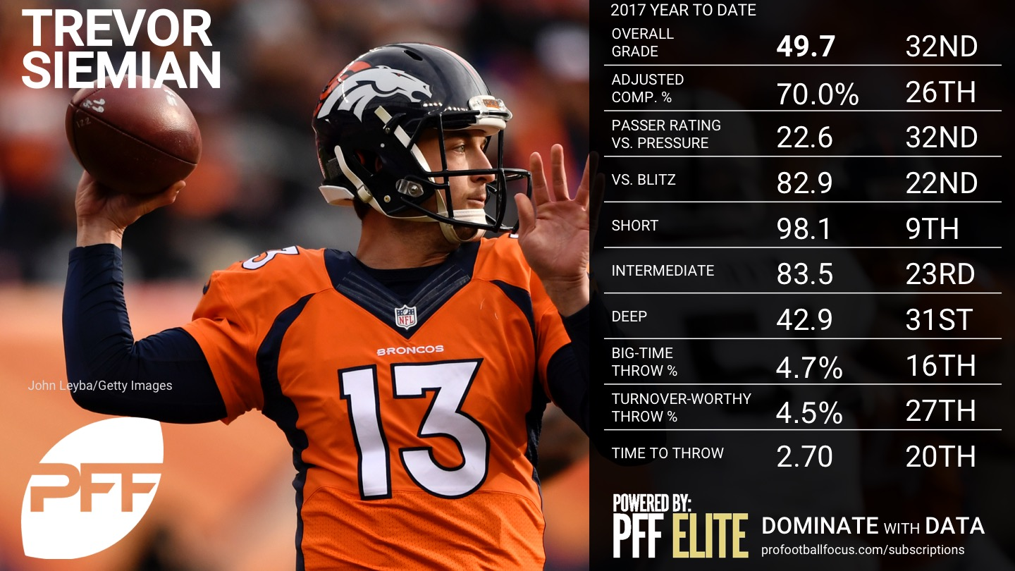 2017 NFL Week 12 QB Rankings - Trevor Siemian