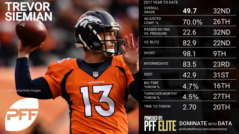 2017 NFL Week 12 QB Rankings - Trevor Siemian