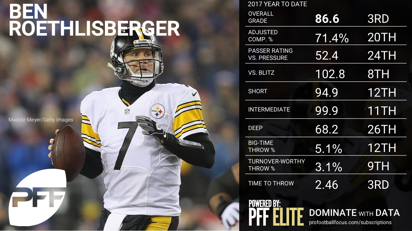 2017 NFL Week 12 QB Rankings - Ben Roethlisberger