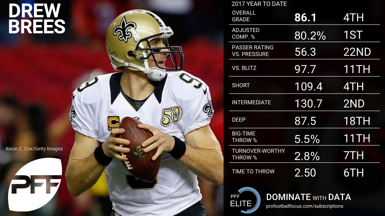 2017 NFL Week 12 QB Rankings - Drew Brees