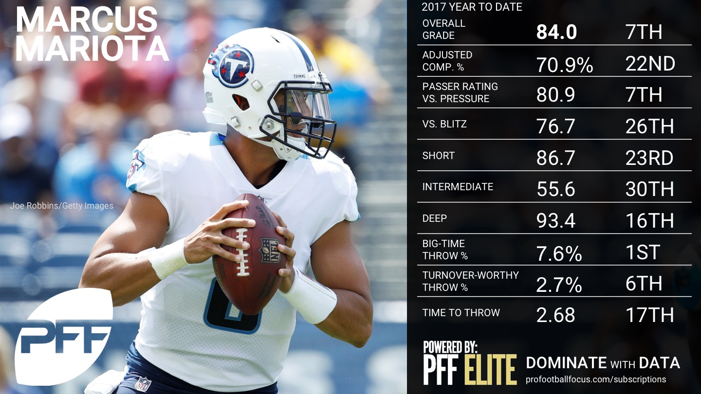 2017 NFL Week 12 QB Rankings - Marcus Mariota