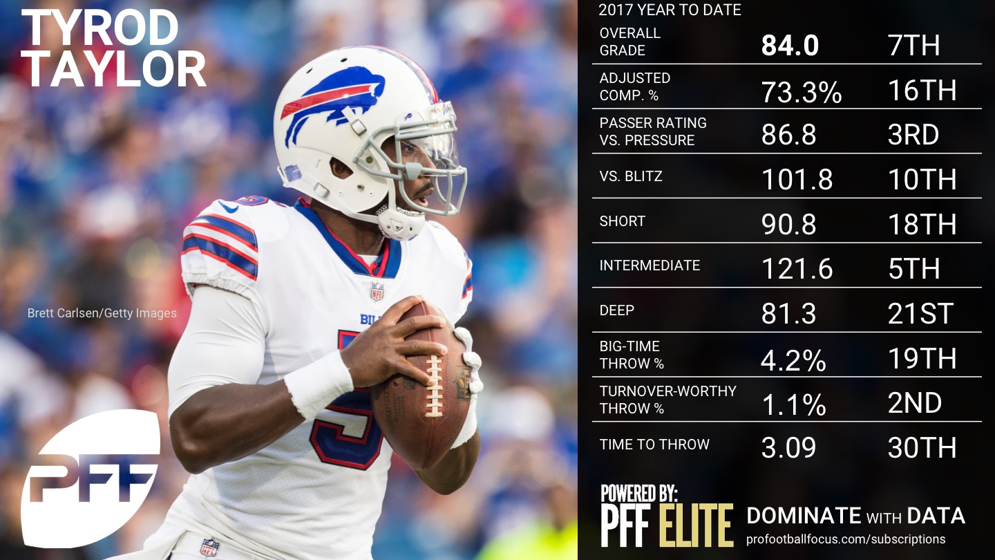 2017 NFL Week 12 QB Rankings - Tyrod Taylor