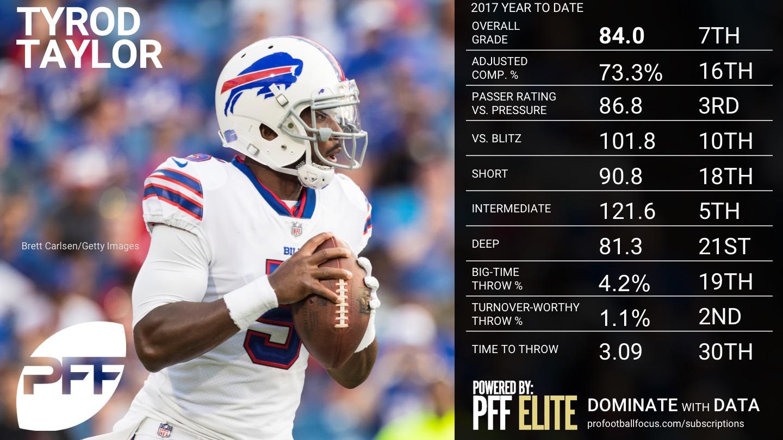 2017 NFL Week 12 QB Rankings - Tyrod Taylor