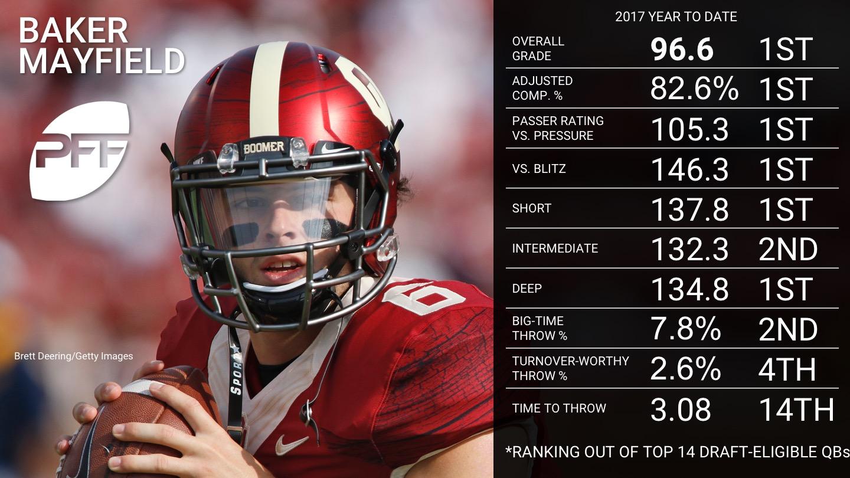 2017 NFL draft eligible QB rankings - Baker Mayfield