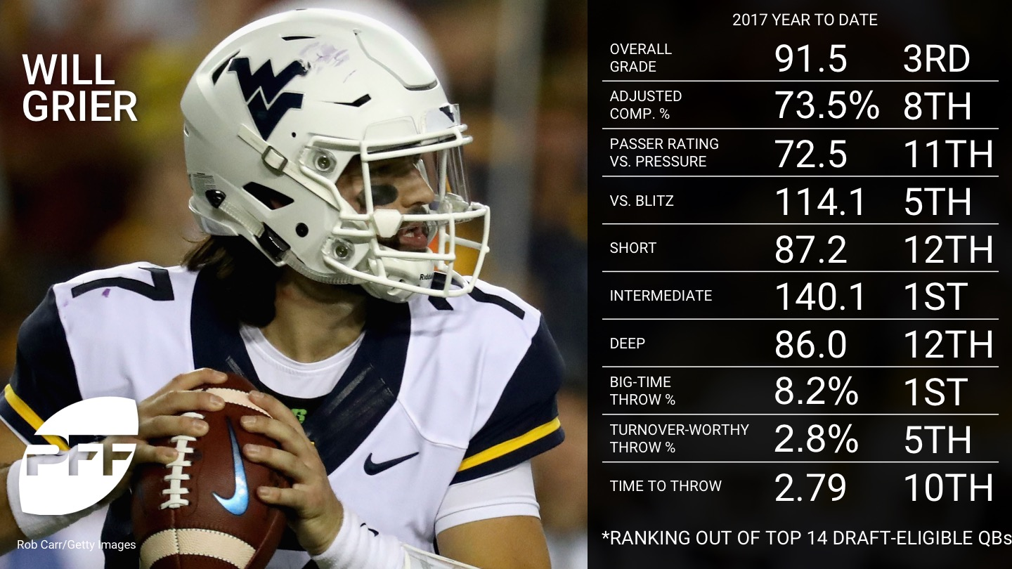 2017 NFL draft eligible QB rankings - Will Grier