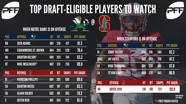 Top NFL draft eligible prospects - Notre Dame vs Stanford