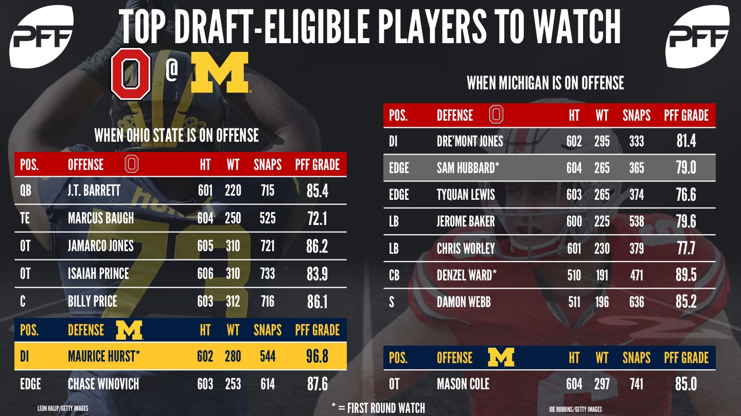 Top NFL draft eligible prospects - Ohio State vs Michigan