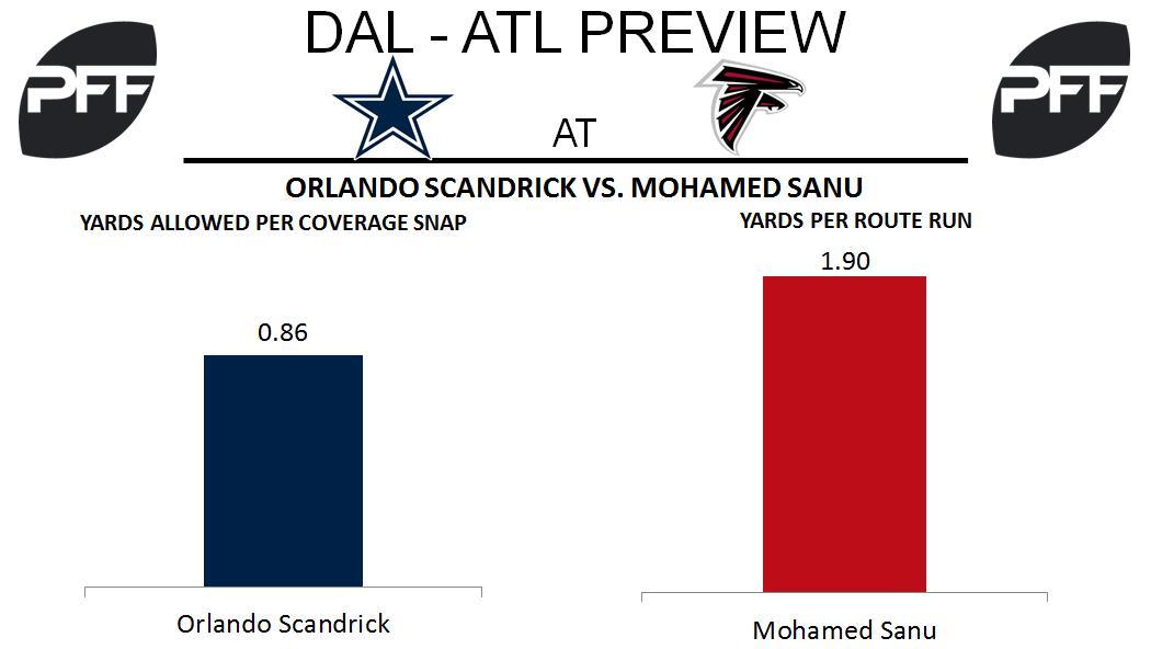 Mohamed Sanu, wide receiver, Atlanta Falcons