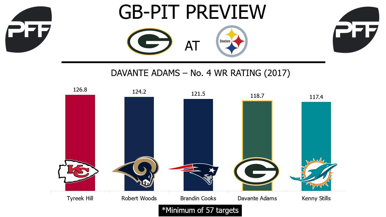 Davante Adams, wide receiver, Green Bay Packers