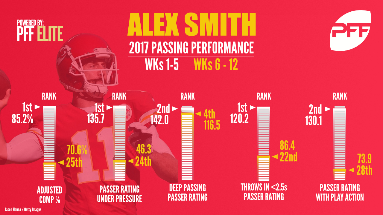 Kansas City Chiefs QB Alex Smith