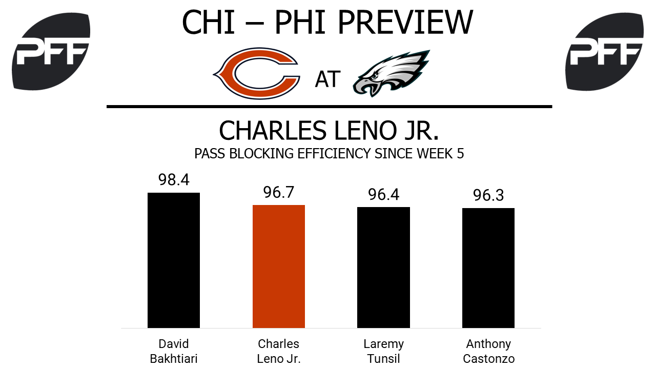 Charles Leno Jr., tackle, Chicago Bears