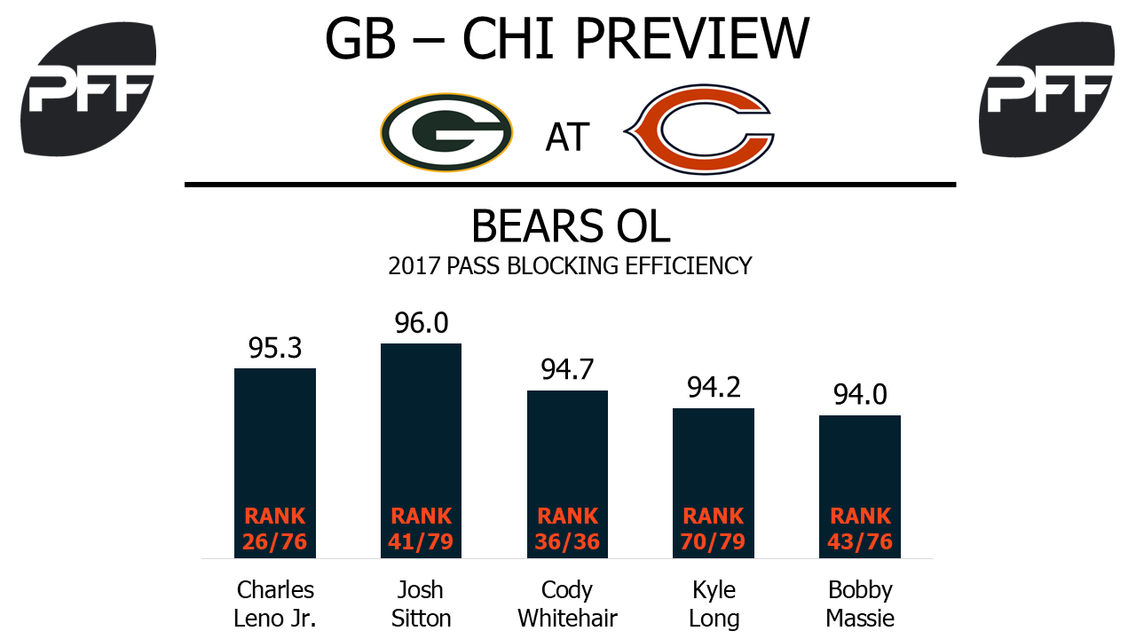 Bears offensive line, pass blocking efficiency