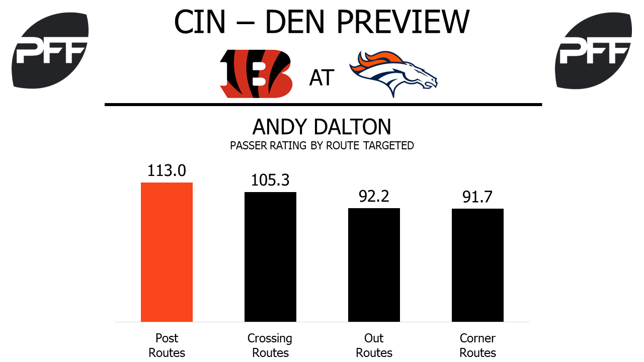 Cincinnati Bengals QB Andy Dalton