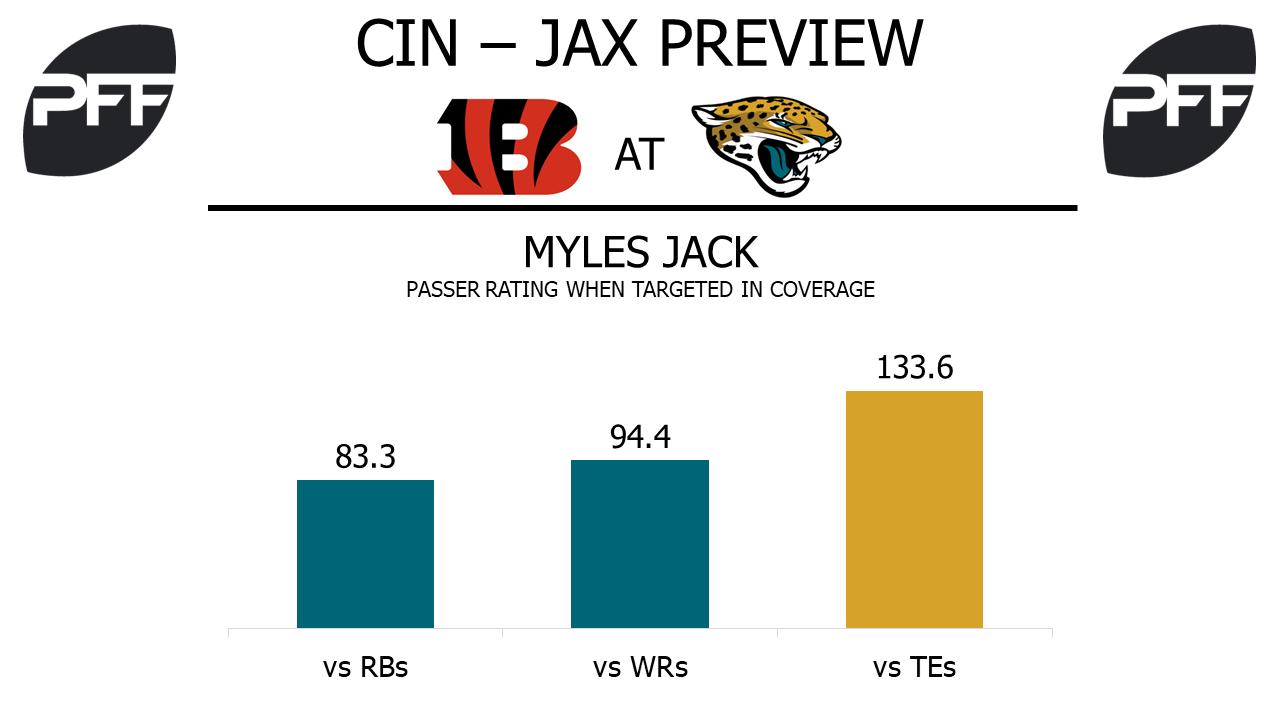 Myles Jack, Jacksonville Jaguars, linebacker