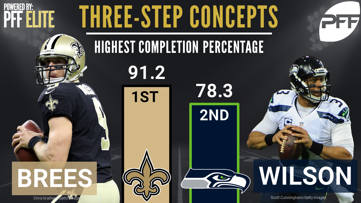 Highest completion percentage on 3-step concepts - Drew Brees