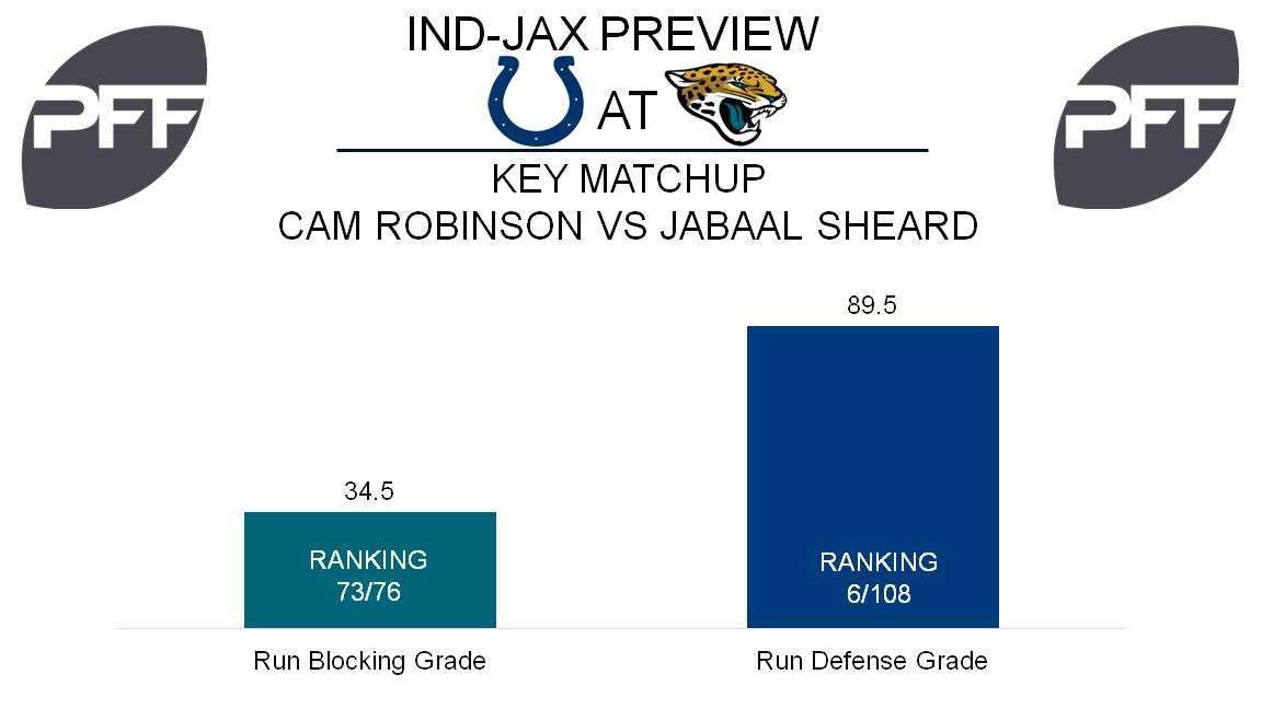 Cam Robinson, tackle, Jacksonville Jaguars