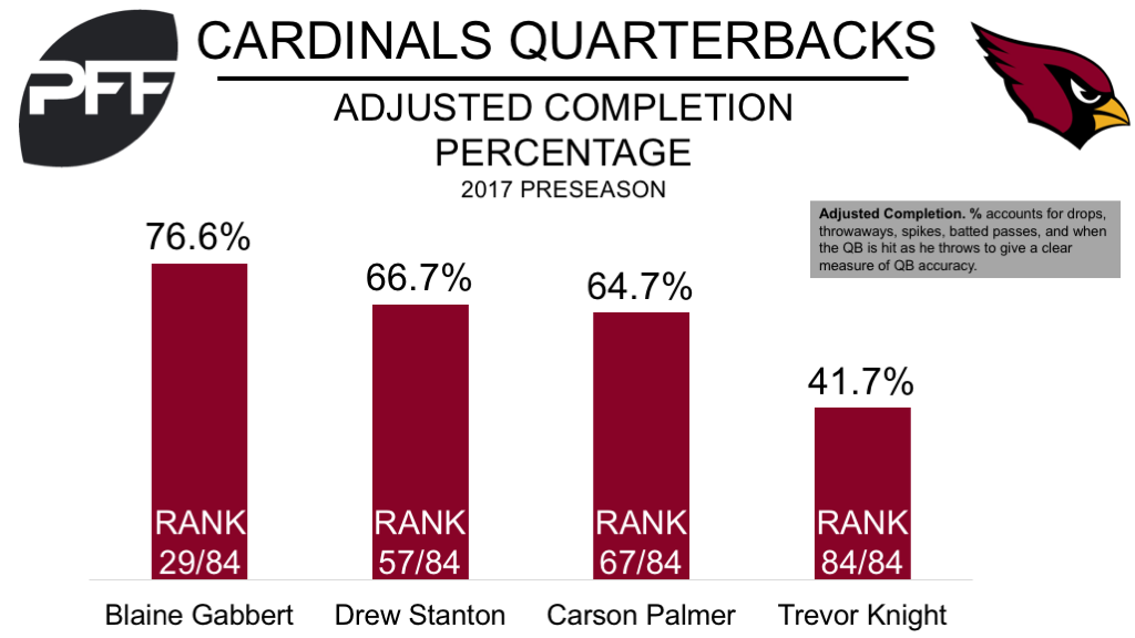 Arizona Cardinals to start Blaine Gabbert at QB