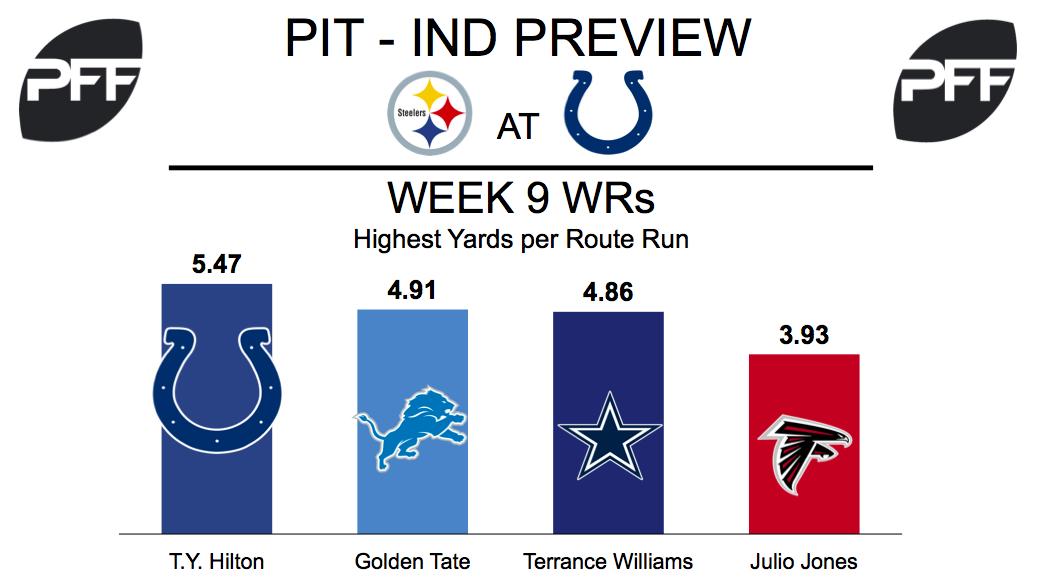 T.Y. Hilton, wide receiver, Indianapolis Colts