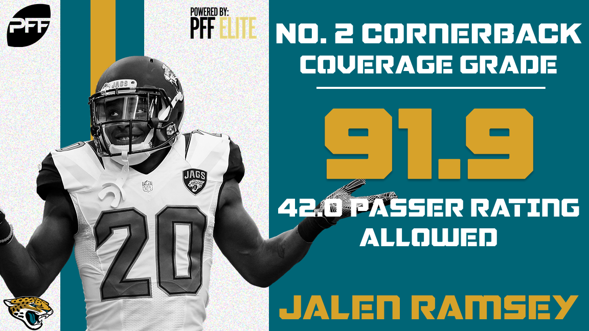 32 NFL teams - 32 best cover defenders - Jacksonville Jaguars CB Jalen Ramsey