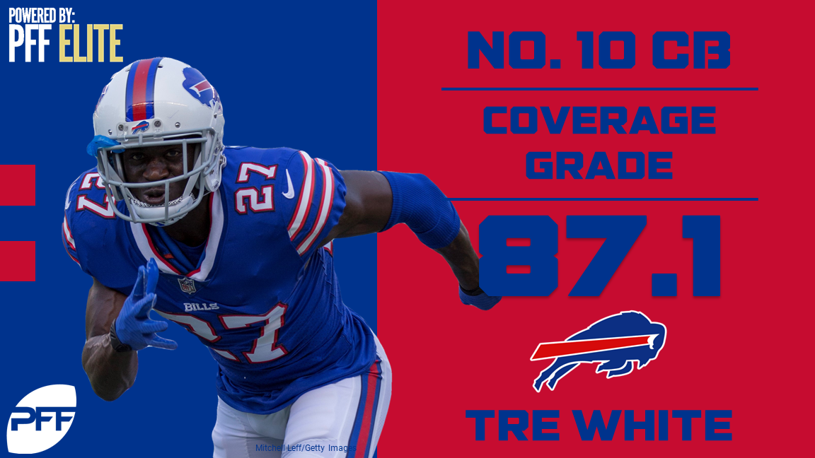 32 NFL teams - 32 best cover defenders - Buffalo Bills CB Tre'Davious White