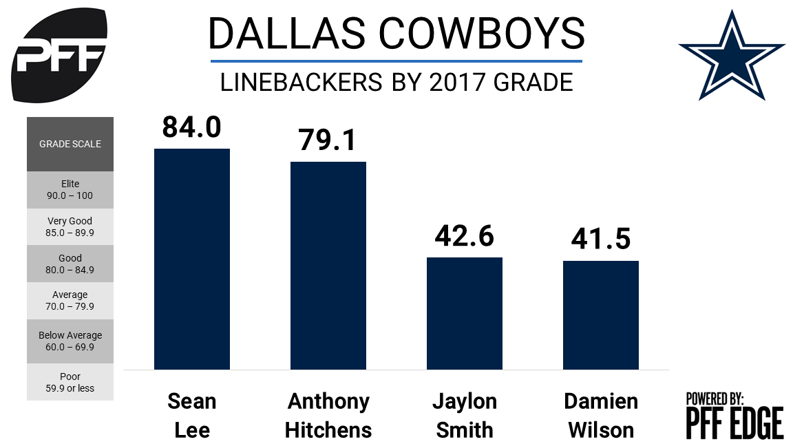 Cowboys linebackers, overall grades