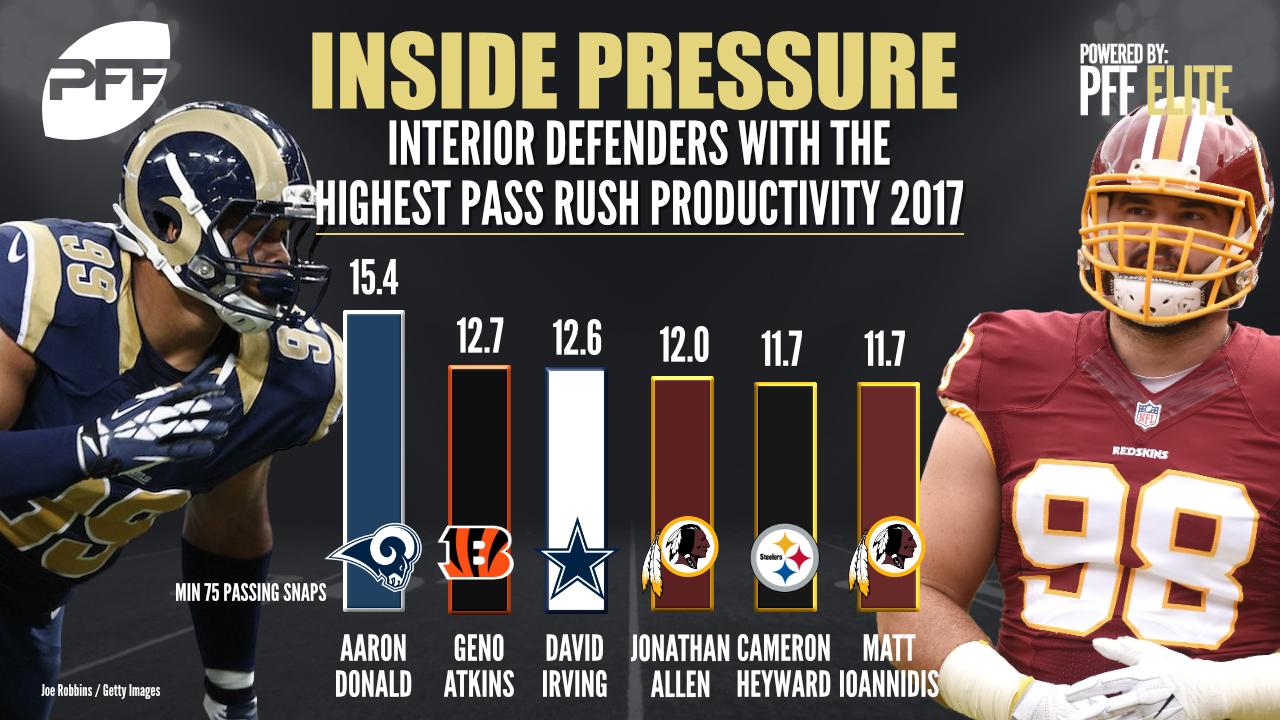 Ranking the NFL's top interior defenders through Week 9