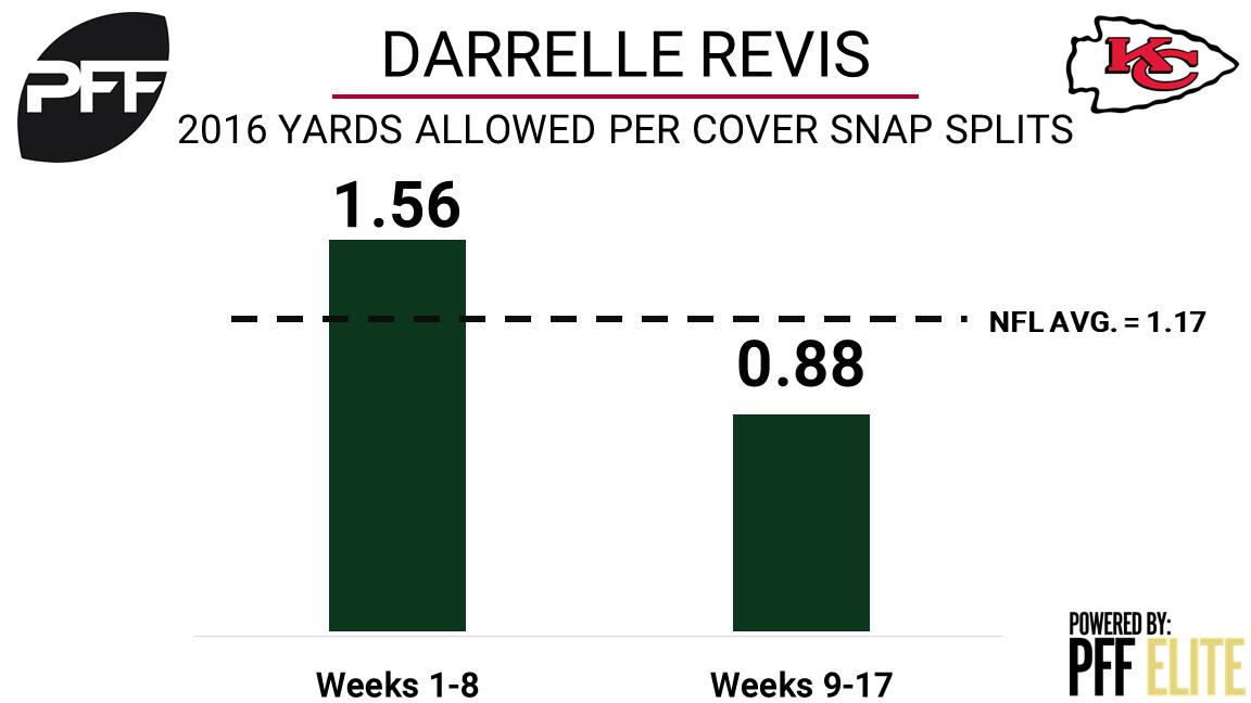 Chiefs shocker: Cornerback Darrelle Revis signs with Kansas City