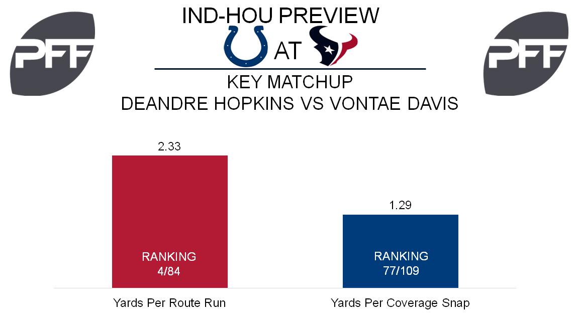 DeAndre Hopkins, Houston Texans, wide receiver