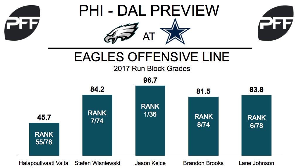 Philadelphia Eagles, offensive line, run-block grades