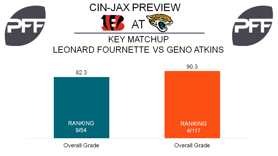 Leonard Fournette, running back, Jacksonville Jaguars