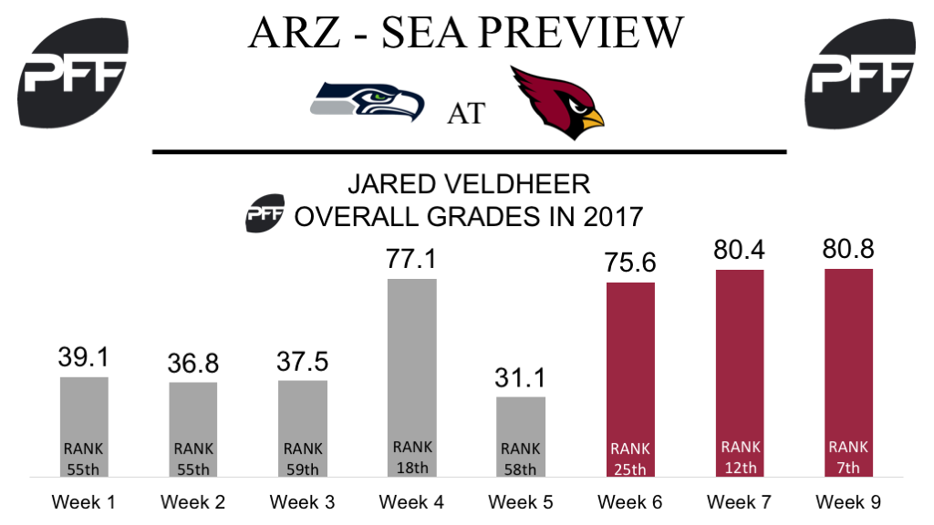 Jared Veldheer, tackle, Arizona Cardinals