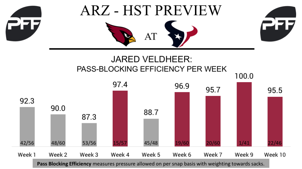Jared Veldheer, tackle, pass-blocking efficiency
