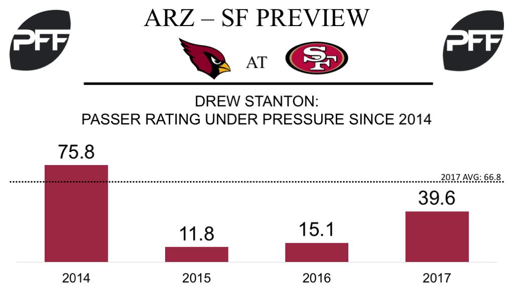 Drew Stanton, Arizona Cardinals, quarterback