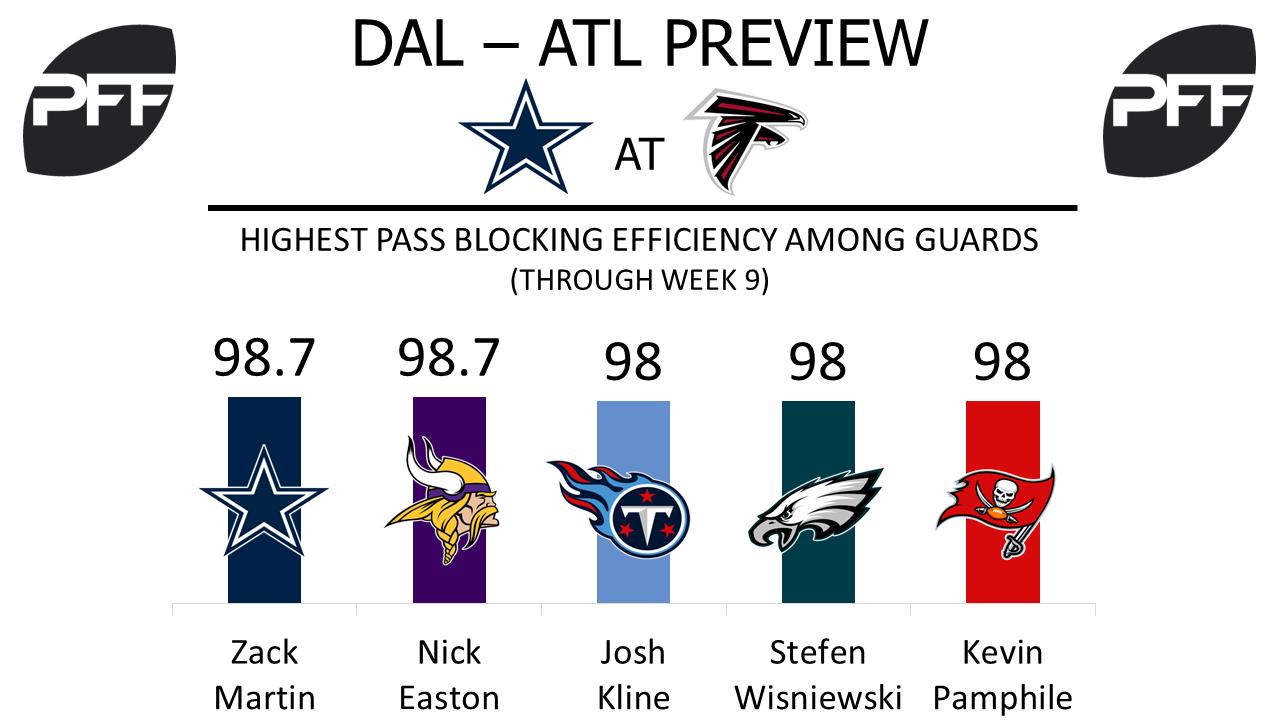Zack Martin, guard, Dallas Cowboys