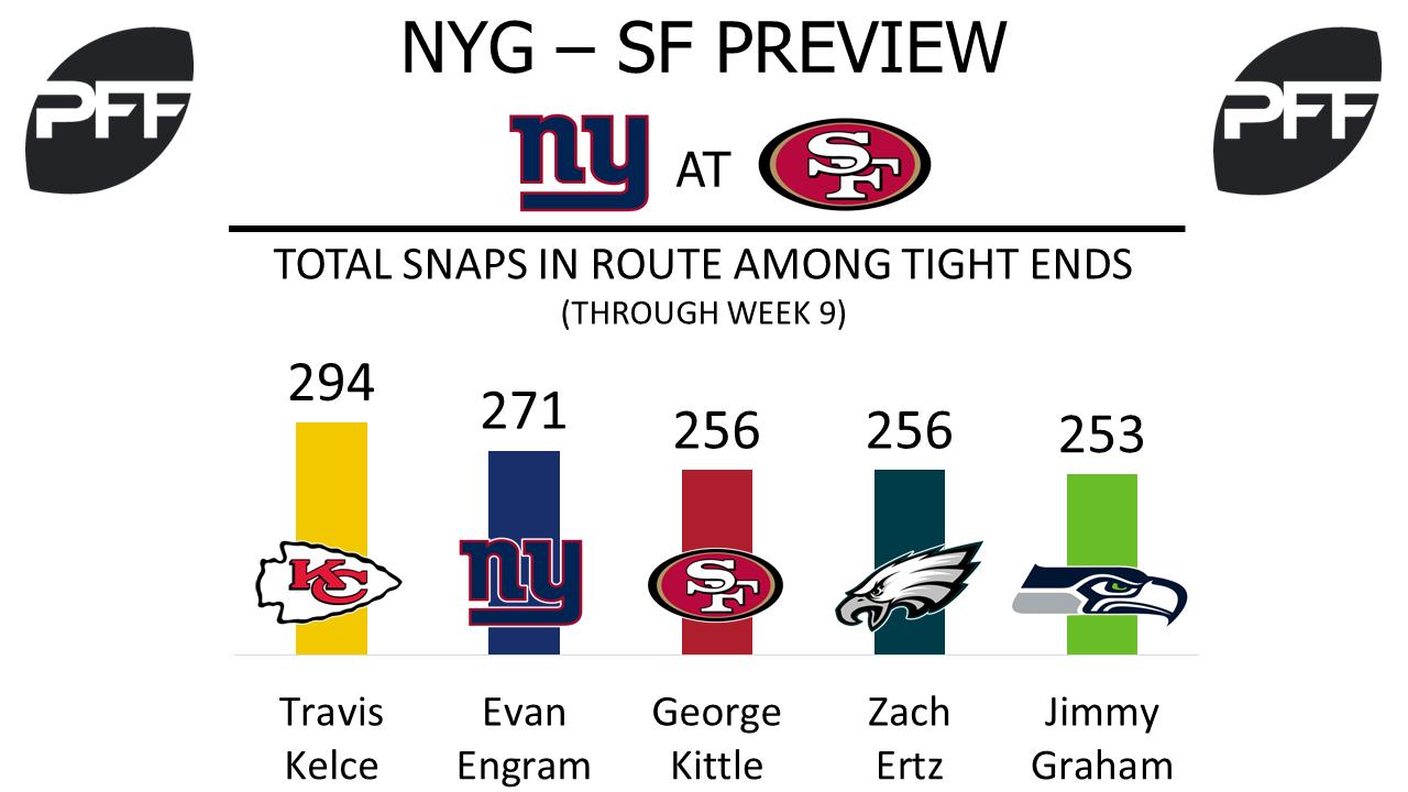 Evan Engram, tight end, New York Giants