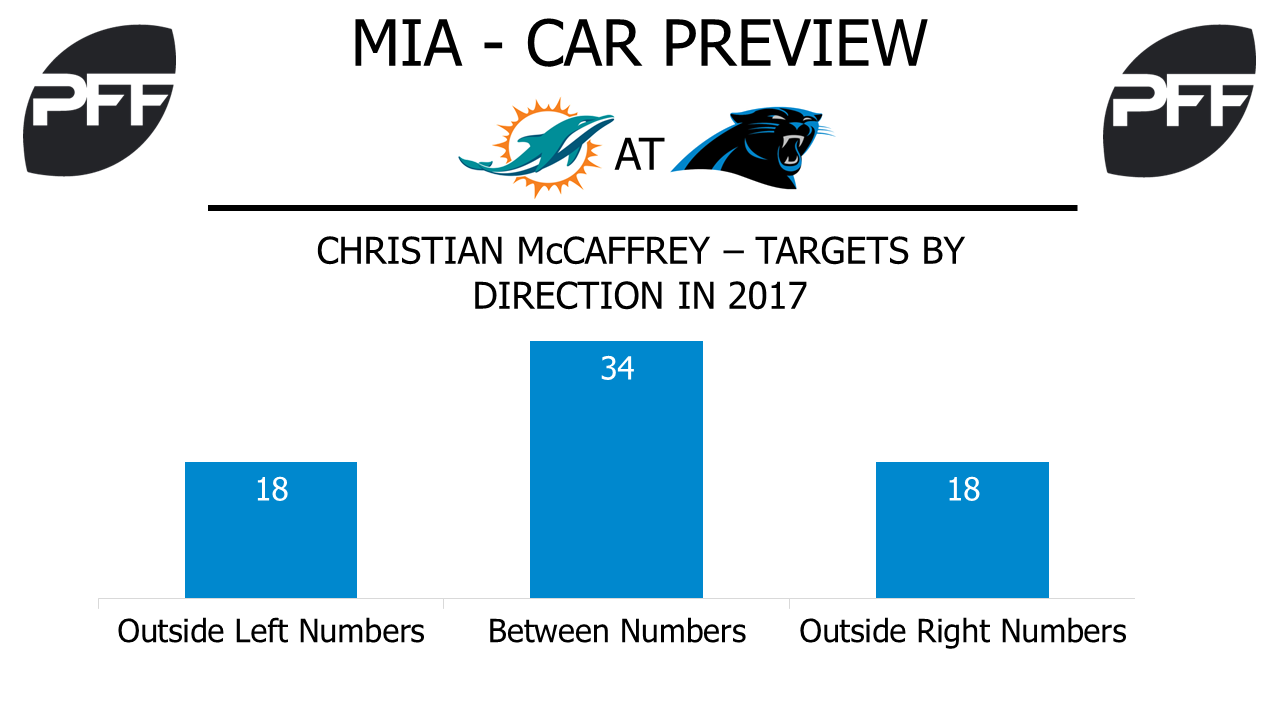 Christian McCaffrey, running back, Carolina Panthers