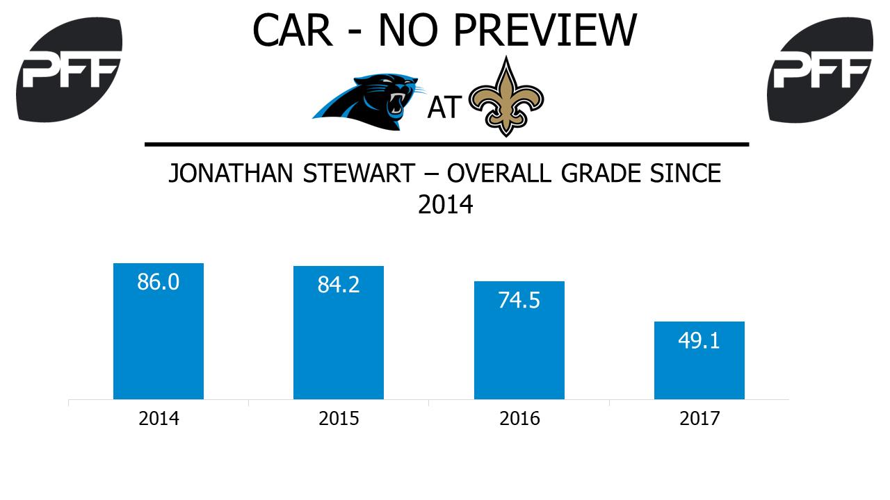 Jonathan Stewart, running back, Carolina Panthers