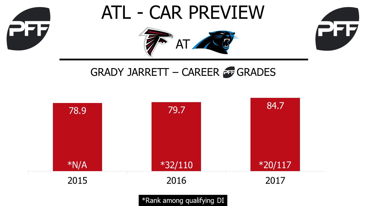 Grady Jarrett, interior defender, Atlanta Falcons