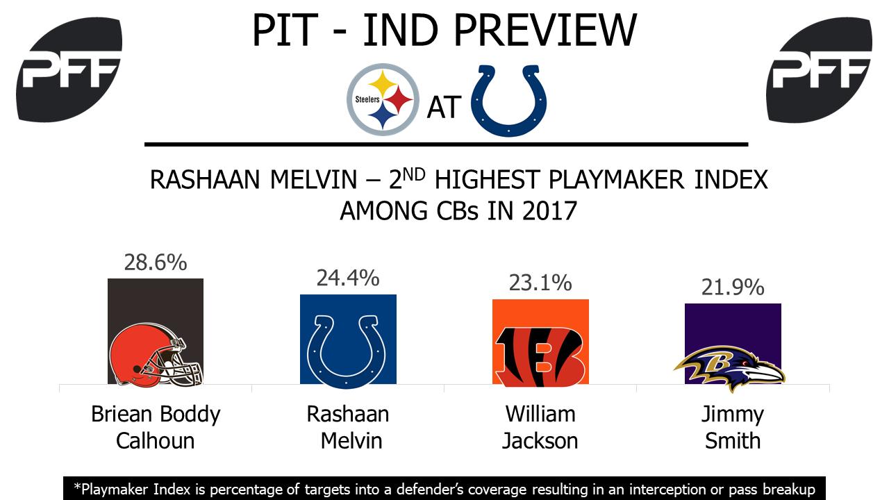 Rashaan Melvin, cornerback, Indianapolis Colts