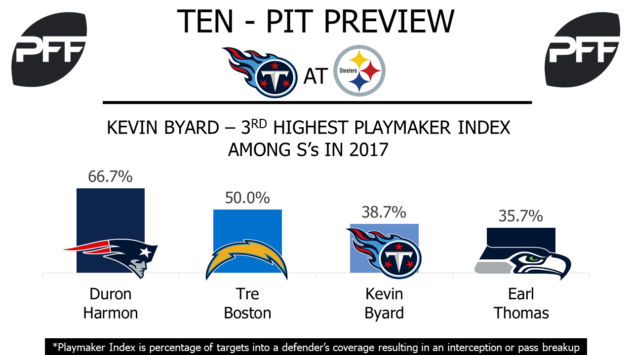 Kevin Byard, safety, Tennessee Titans