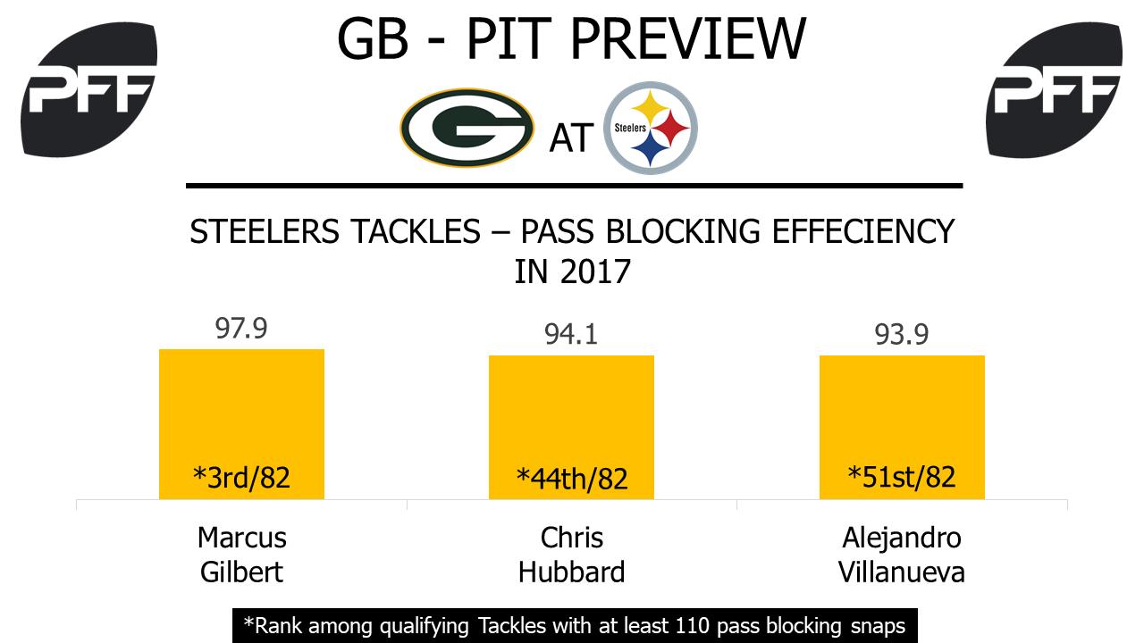 Chris Hubbard, tackle,Pittsburgh Steelers