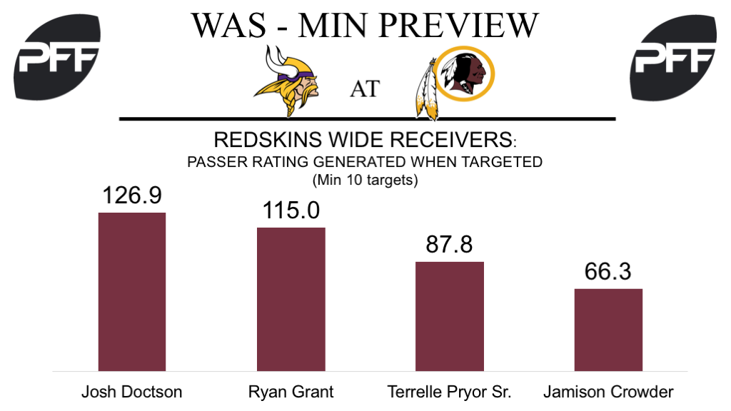 Washington Redskins wide recievers, wide receiver rating