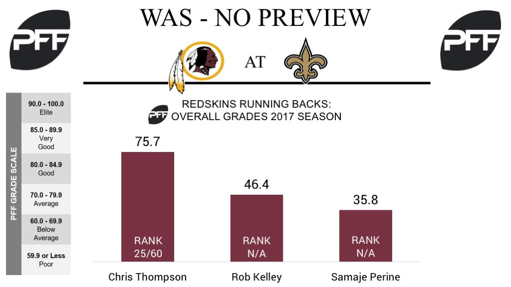 Washington Redskins, running backs, overall grades