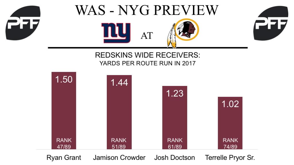 Ryan Grant, wide receiver, Washington Redskins